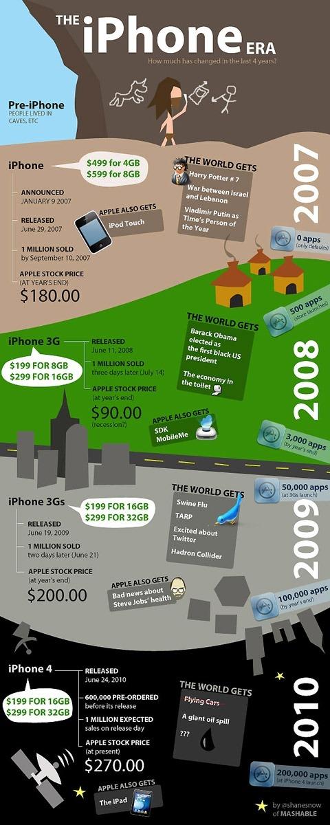 Iphone 的发展历程(见图)