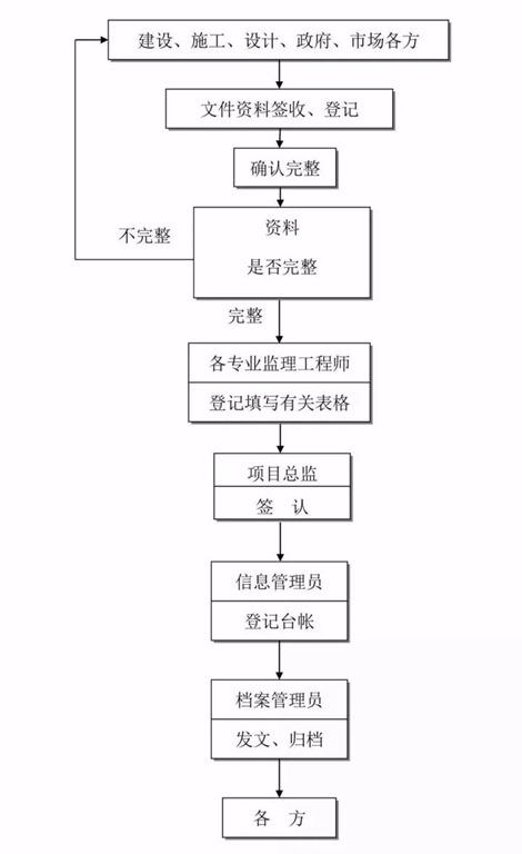 工程建设项目完整的全流程图
